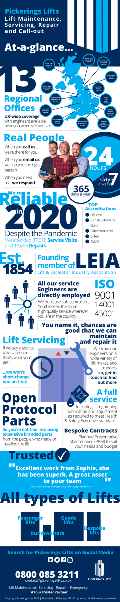 Infographic, Lift maintenance, lift servicing, lift repair, lift emergency